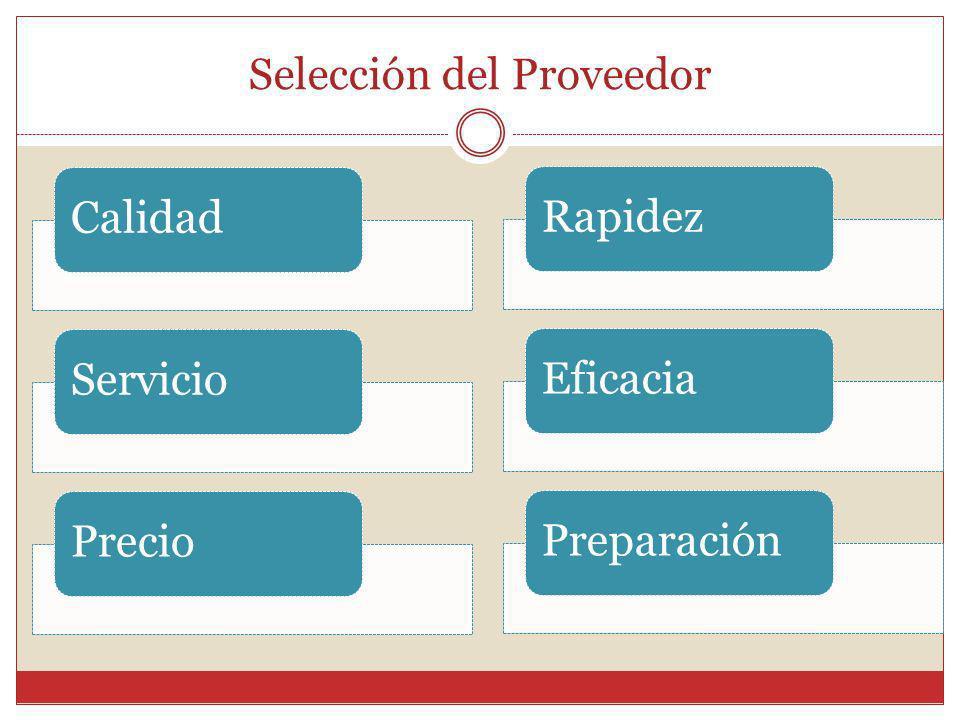 Selección del Proveedor CalidadServicioPrecioRapidezEficaciaPreparación