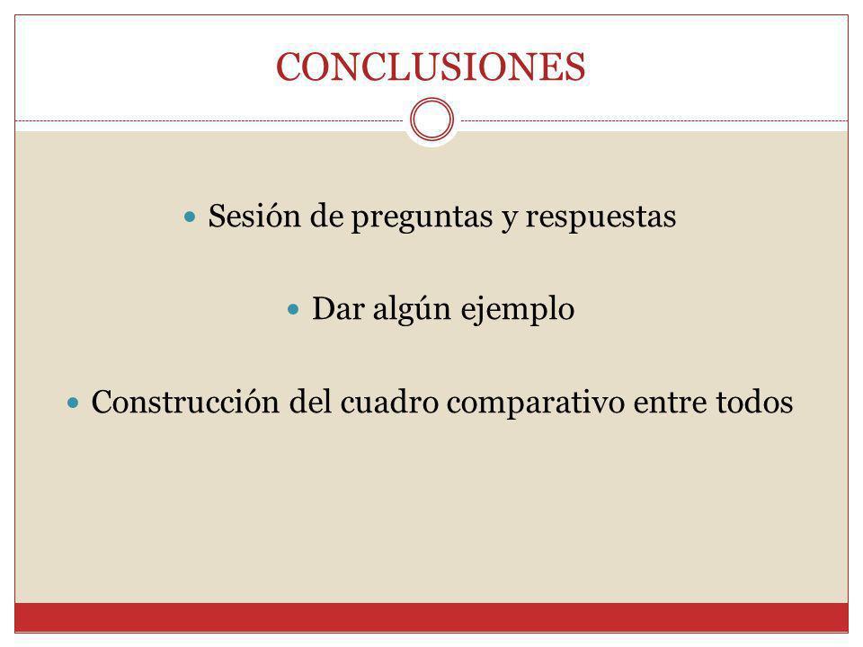 CONCLUSIONES Sesión de preguntas y respuestas Dar algún ejemplo Construcción del cuadro comparativo entre todos