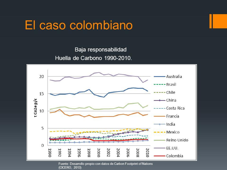 El caso colombiano Baja responsabilidad Huella de Carbono 1990-2010. Fuente: Desarrollo propio con datos de Carbon Footprint of Nations (CICERO, 2013)