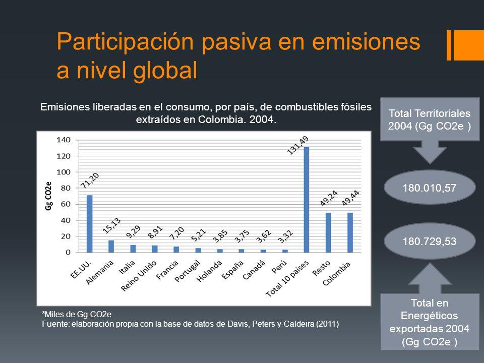 Participación pasiva en emisiones a nivel global *Miles de Gg CO2e Fuente: elaboración propia con la base de datos de Davis, Peters y Caldeira (2011)