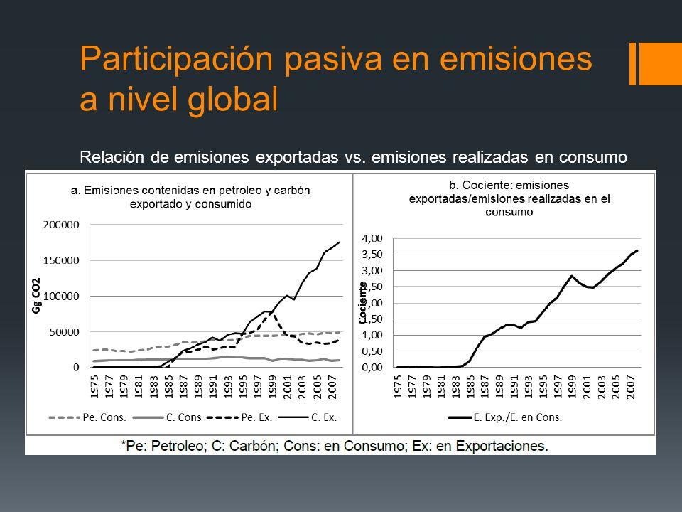 Participación pasiva en emisiones a nivel global Relación de emisiones exportadas vs. emisiones realizadas en consumo