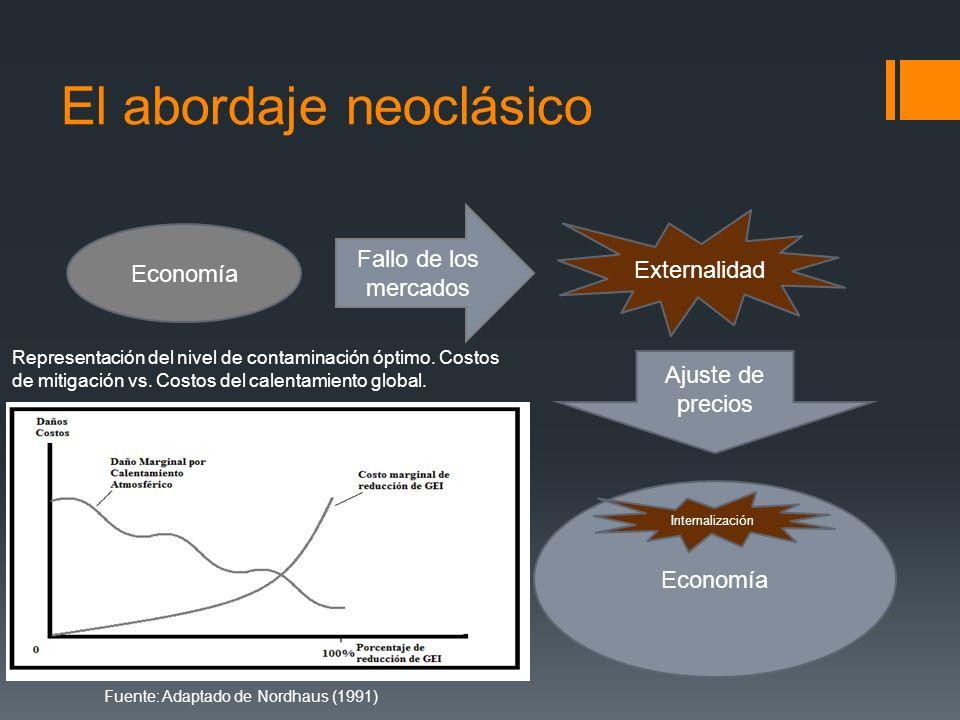 El abordaje neoclásico Economía Fallo de los mercados Externalidad Economía Ajuste de precios Internalización Fuente: Adaptado de Nordhaus (1991) Repr