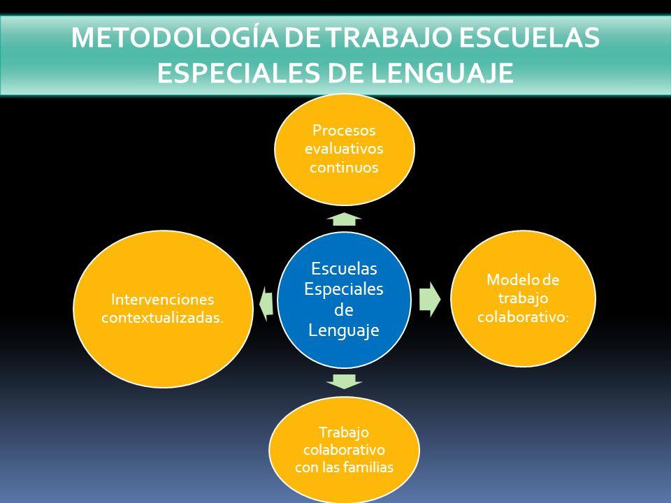 METODOLOGÍA DE TRABAJO ESCUELAS ESPECIALES DE LENGUAJE Escuelas Especiales de Lenguaje Procesos evaluativos continuos Modelo de trabajo colaborativo: