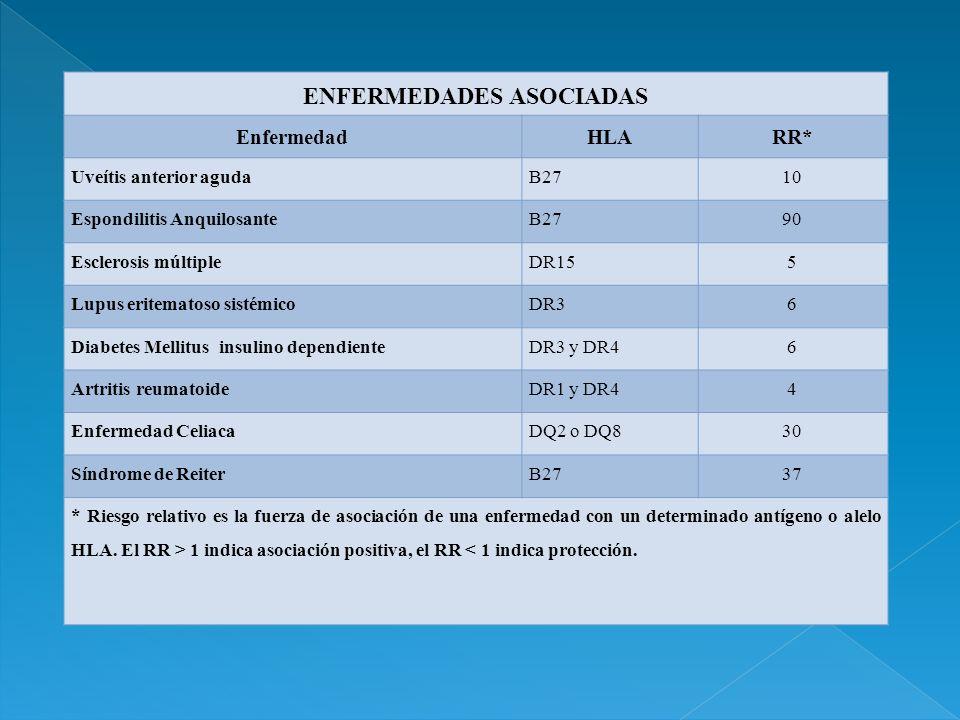ENFERMEDADES ASOCIADAS EnfermedadHLARR* Uveítis anterior agudaB2710 Espondilitis AnquilosanteB2790 Esclerosis múltipleDR155 Lupus eritematoso sistémic