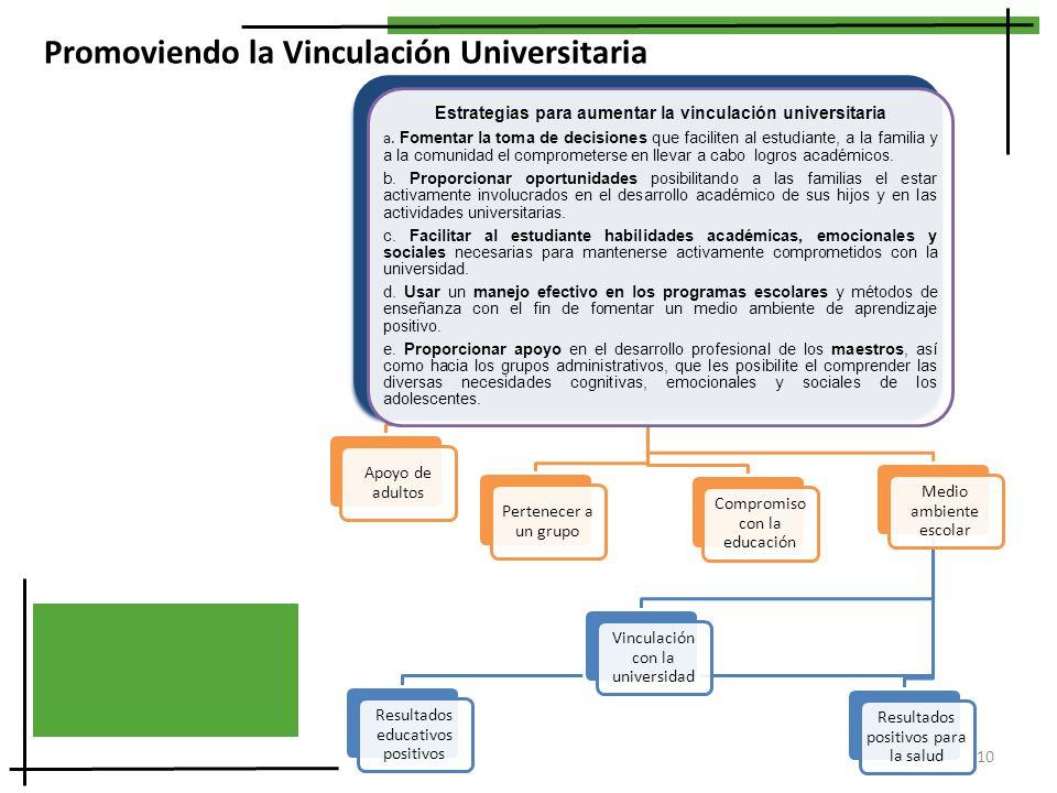 Promoviendo la Vinculación Universitaria Estrategias para aumentar la vinculación universitaria a. Fomentar la toma de decisiones que faciliten al est