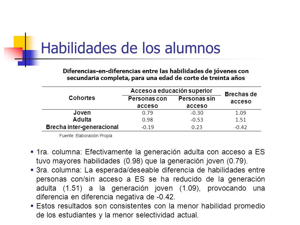 Habilidades de los alumnos Diferencias-en-diferencias entre las habilidades de jóvenes con secundaria completa, para una edad de corte de treinta años