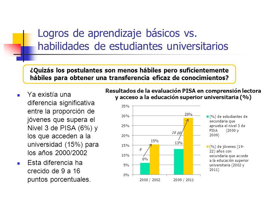 Logros de aprendizaje básicos vs. habilidades de estudiantes universitarios Ya existía una diferencia significativa entre la proporción de jóvenes que