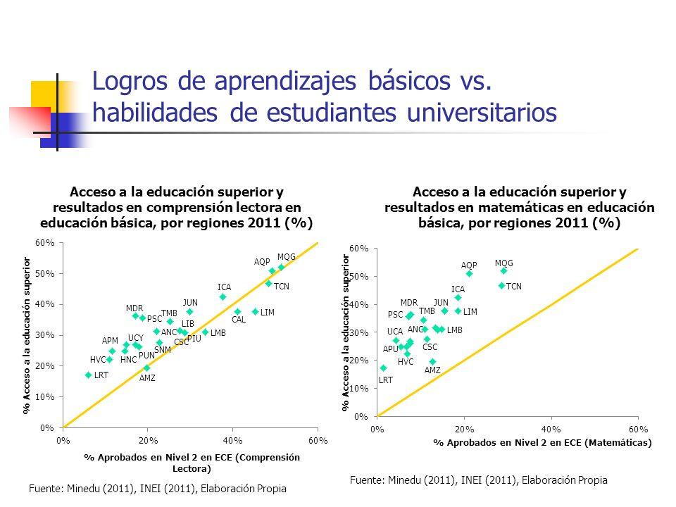 Logros de aprendizajes básicos vs. habilidades de estudiantes universitarios Acceso a la educación superior y resultados en comprensión lectora en edu
