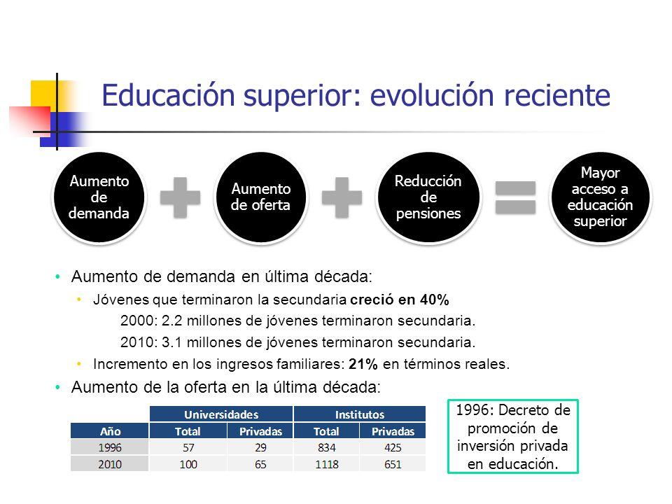 Educación superior: evolución reciente Aumento de demanda Aumento de oferta Reducción de pensiones Mayor acceso a educación superior Aumento de demand