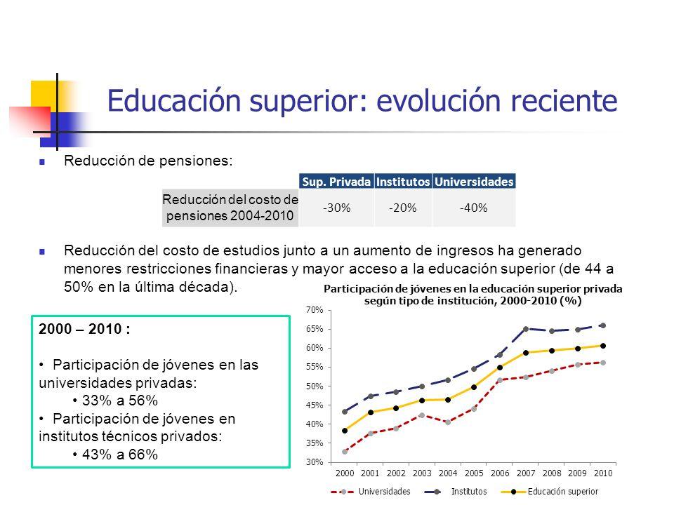 Reducción de pensiones: Reducción del costo de estudios junto a un aumento de ingresos ha generado menores restricciones financieras y mayor acceso a