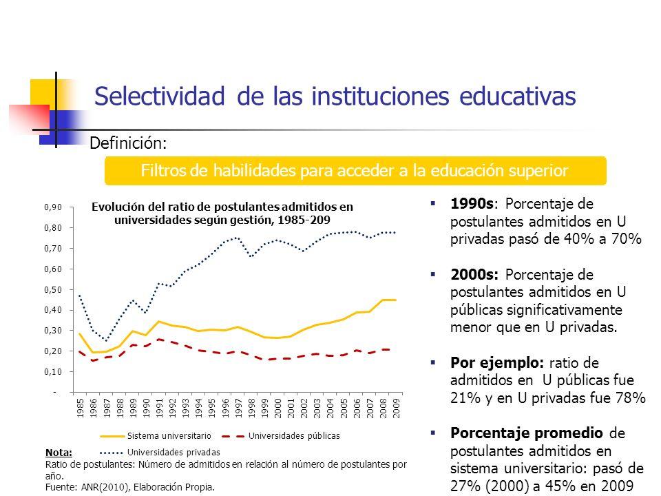 Selectividad de las instituciones educativas Definición: Filtros de habilidades para acceder a la educación superior Evolución del ratio de postulante