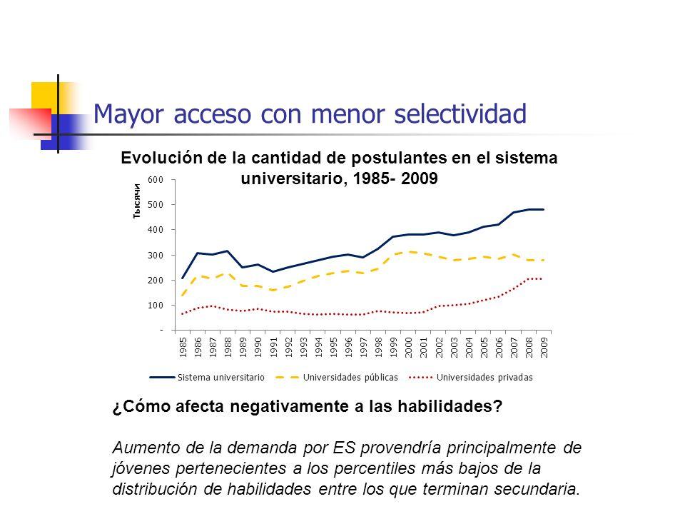 Mayor acceso con menor selectividad Evolución de la cantidad de postulantes en el sistema universitario, 1985- 2009 ¿Cómo afecta negativamente a las h