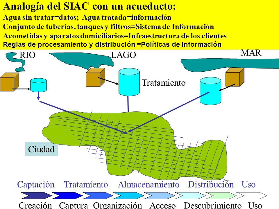 Analogía del SIAC con un acueducto: Agua sin tratar=datos; Agua tratada=información Conjunto de tuberías, tanques y filtros=Sistema de Información Aco