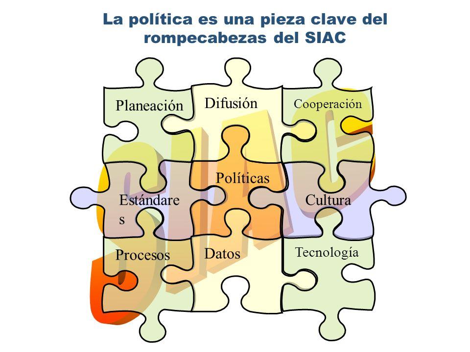 La política es una pieza clave del rompecabezas del SIAC Procesos Estándare s Tecnología Cultura Políticas Datos Planeación Cooperación Difusión