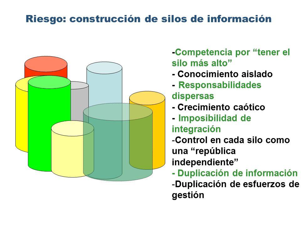Riesgo: construcción de silos de información -Competencia por tener el silo más alto - Conocimiento aislado -Responsabilidades dispersas - Crecimiento caótico -Imposibilidad de integración - -Control en cada silo como una república independiente - Duplicación de información - -Duplicación de esfuerzos de gestión -Competencia por tener el silo más alto - Conocimiento aislado -Responsabilidades dispersas - Crecimiento caótico -Imposibilidad de integración - -Control en cada silo como una república independiente - Duplicación de información - -Duplicación de esfuerzos de gestión