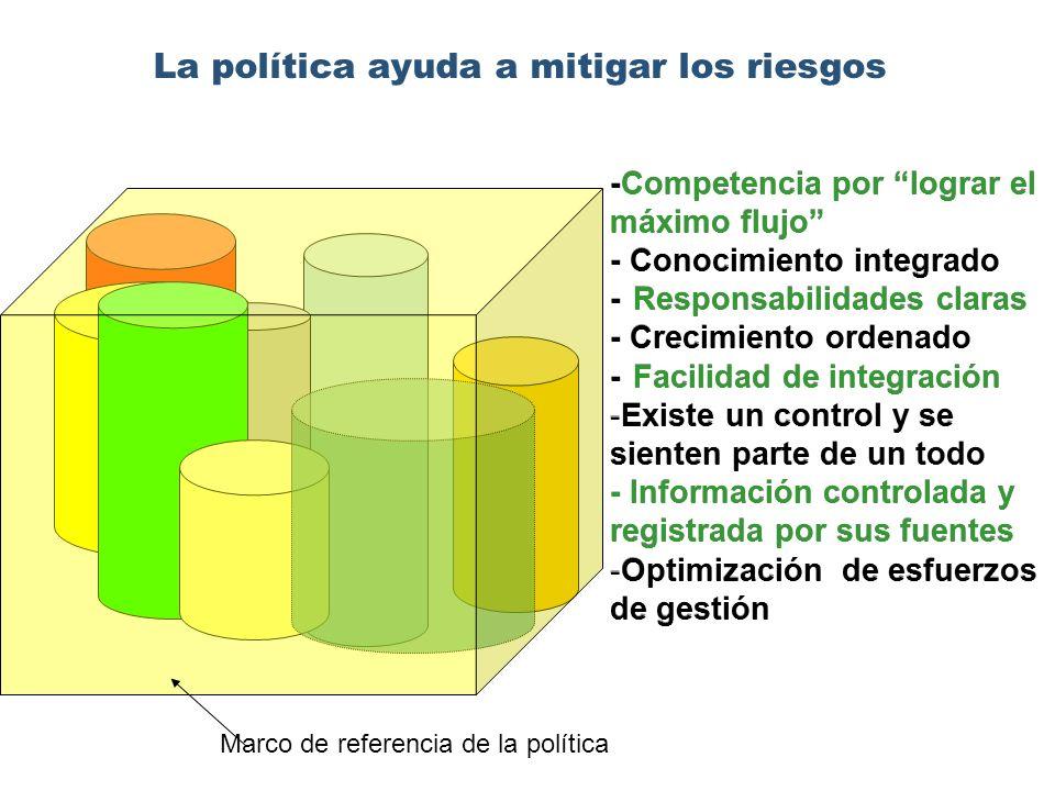 La política ayuda a mitigar los riesgos -Competencia por lograr el máximo flujo - Conocimiento integrado -Responsabilidades claras - Crecimiento ordenado -Facilidad de integración - -Existe un control y se sienten parte de un todo - Información controlada y registrada por sus fuentes - -Optimización de esfuerzos de gestión -Competencia por lograr el máximo flujo - Conocimiento integrado -Responsabilidades claras - Crecimiento ordenado -Facilidad de integración - -Existe un control y se sienten parte de un todo - Información controlada y registrada por sus fuentes - -Optimización de esfuerzos de gestión Marco de referencia de la política