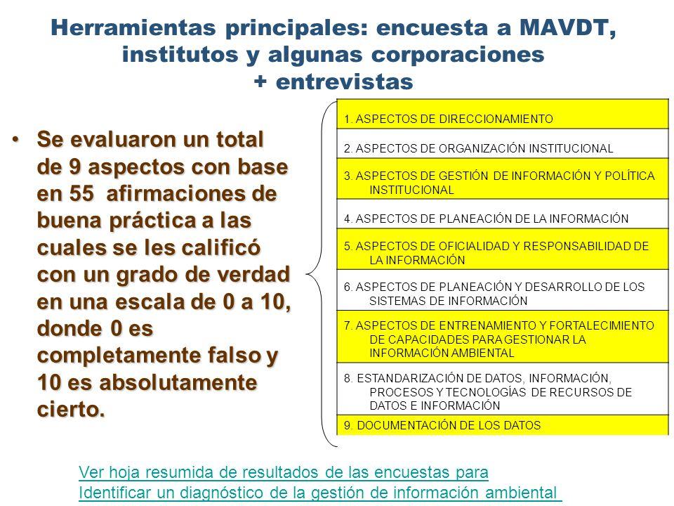 Herramientas principales: encuesta a MAVDT, institutos y algunas corporaciones + entrevistas Se evaluaron un total de 9 aspectos con base en 55 afirma