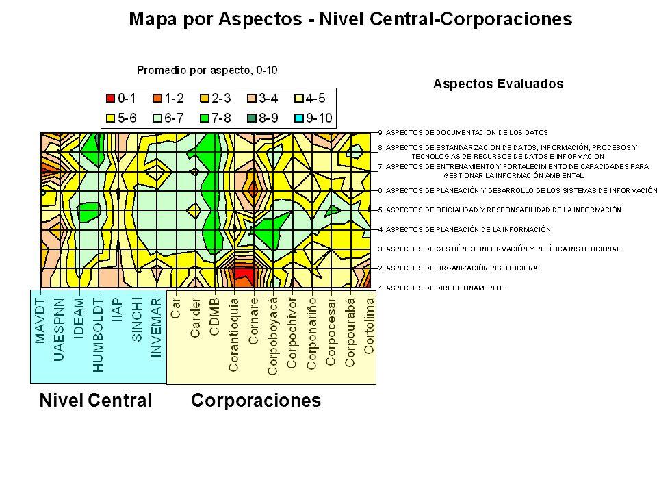 Nivel Central Corporaciones