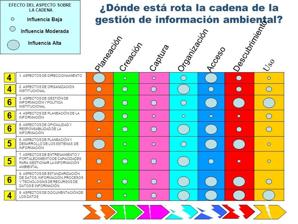 ¿Dónde está rota la cadena de la gestión de información ambiental? Uso Planeación Creación Captura Organización Acceso Descubrimiento 1. ASPECTOS DE D