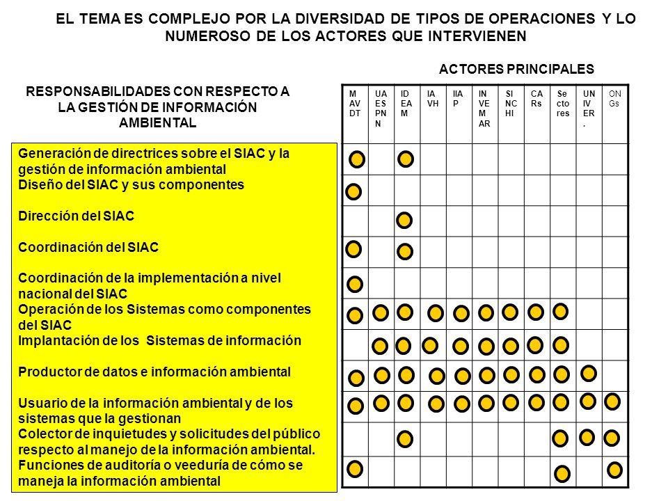 Generación de directrices sobre el SIAC y la gestión de información ambiental Diseño del SIAC y sus componentes Dirección del SIAC Coordinación del SI