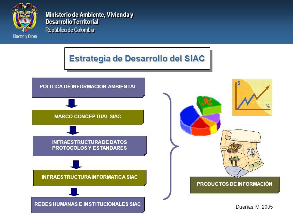 Las Políticas ordenan el proceso de gestión de información Ambiental y le dan aval institucional POLÍTICA DE PRODUCCIÓN DE INFORMACIÓN AMBIENTAL del SIAC POLÍTICA DE CUSTODIA DE INFORMACIÓN AMBIENTAL del SIAC POLÍTICA DE ESTANDARIZACIÓN DE INFORMACIÓN AMBIENTAL DEL SIAC POLÍTICA DE DOCUMENTACIÓN DE INFORMACIÓN AMBIENTAL DEL SIAC POLÍTICA DE OFICIALIZACIÓN DE INFORMACIÓN AMBIENTAL del SIAC POLÍTICA DE DESARROLLO DE LOS SISTEMAS DE INFORMACIÓN AMBIENTAL del SIAC POLÍTICA DE PROPIEDAD INTELECTUAL DE INFORMACIÓN AMBIENTAL del SIAC POLÍTICA DE PROMOCIÓN, DISPONIBILIDAD Y ACCESO DE LA INFORMACIÓN AMBIENTAL del SIAC POLÍTICA DE LAS PUBLICACIONES Y PRODUCTOS DE INFORMACIÓN AMBIENTAL del SIAC