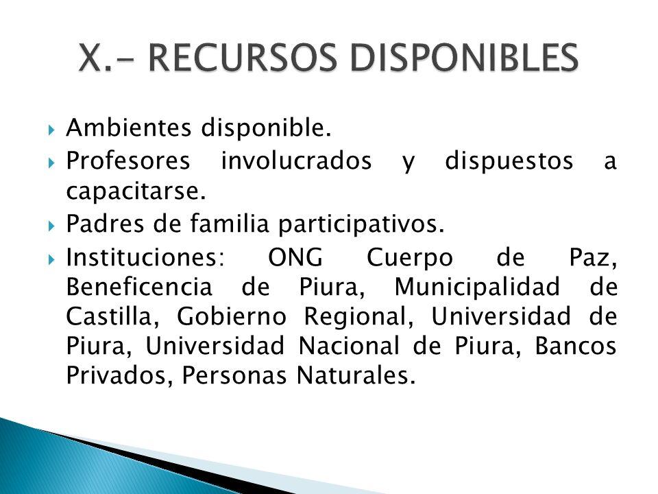 Ambientes disponible. Profesores involucrados y dispuestos a capacitarse. Padres de familia participativos. Instituciones: ONG Cuerpo de Paz, Benefice
