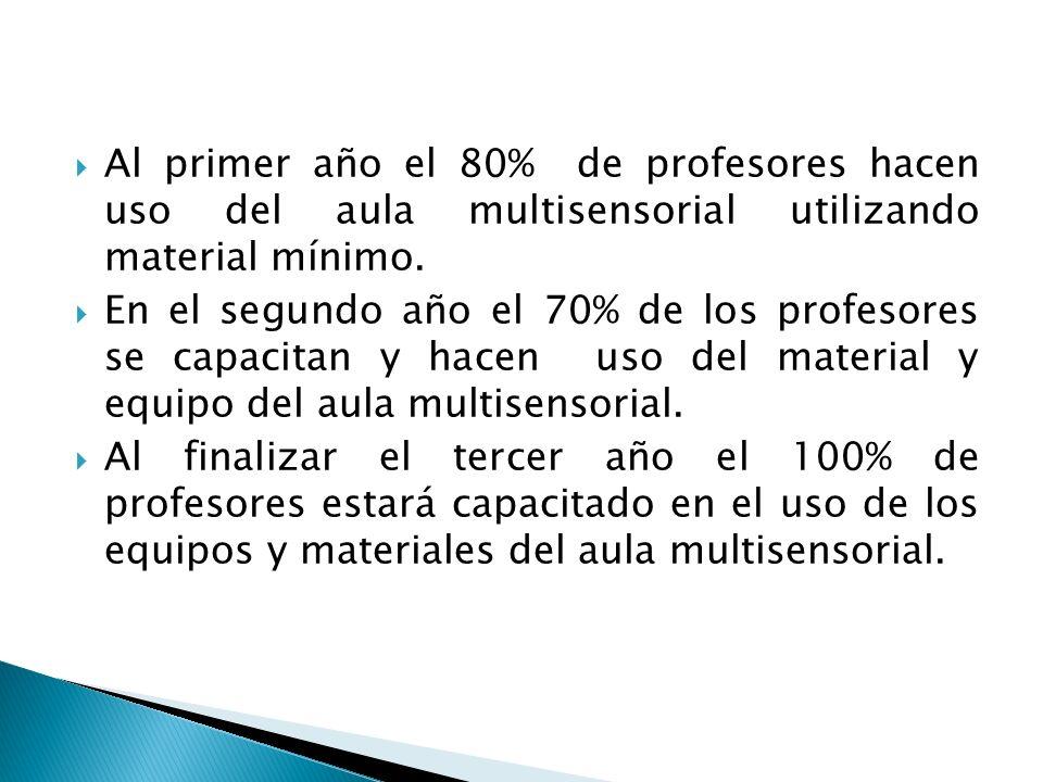 Al primer año el 80% de profesores hacen uso del aula multisensorial utilizando material mínimo. En el segundo año el 70% de los profesores se capacit