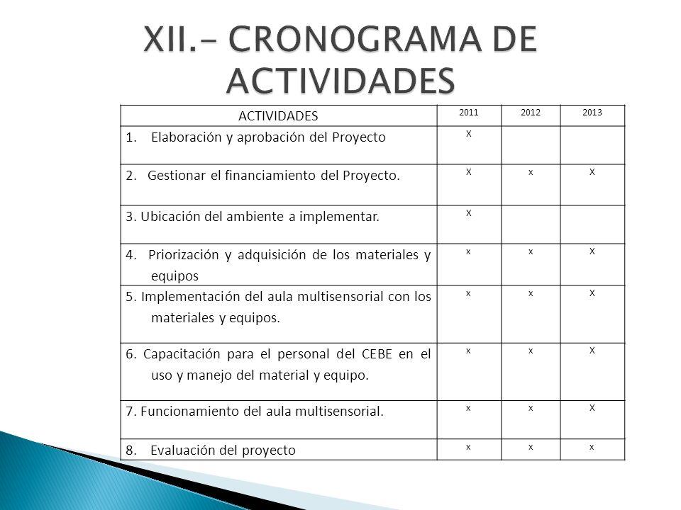 ACTIVIDADES 201120122013 1.Elaboración y aprobación del Proyecto X 2. Gestionar el financiamiento del Proyecto. XxX 3. Ubicación del ambiente a implem