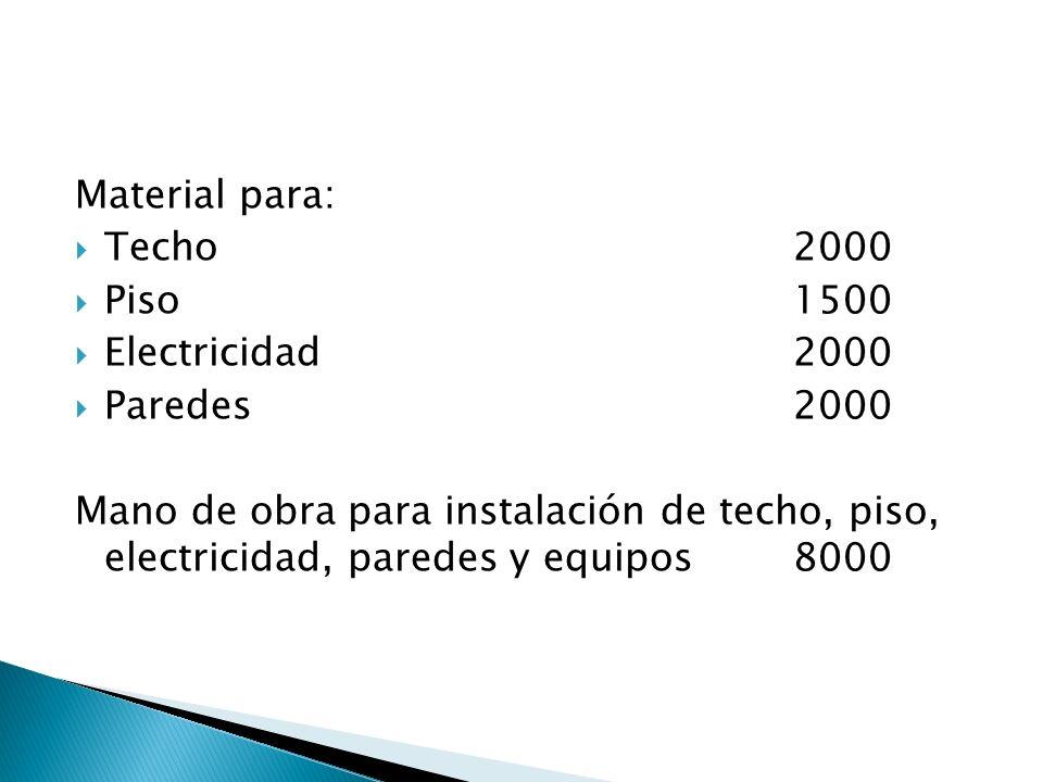 Material para: Techo2000 Piso1500 Electricidad2000 Paredes2000 Mano de obra para instalación de techo, piso, electricidad, paredes y equipos8000