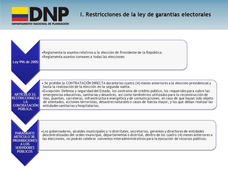 Ley 996 de 2005 Reglamenta la asuntos relativos a la elección de Presidente de la República Reglamenta asuntos comunes a todas las elecciones ARTÍCULO