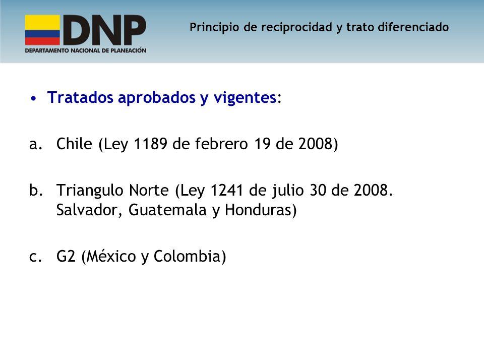 Tratados aprobados y vigentes: a.Chile (Ley 1189 de febrero 19 de 2008) b.Triangulo Norte (Ley 1241 de julio 30 de 2008. Salvador, Guatemala y Hondura