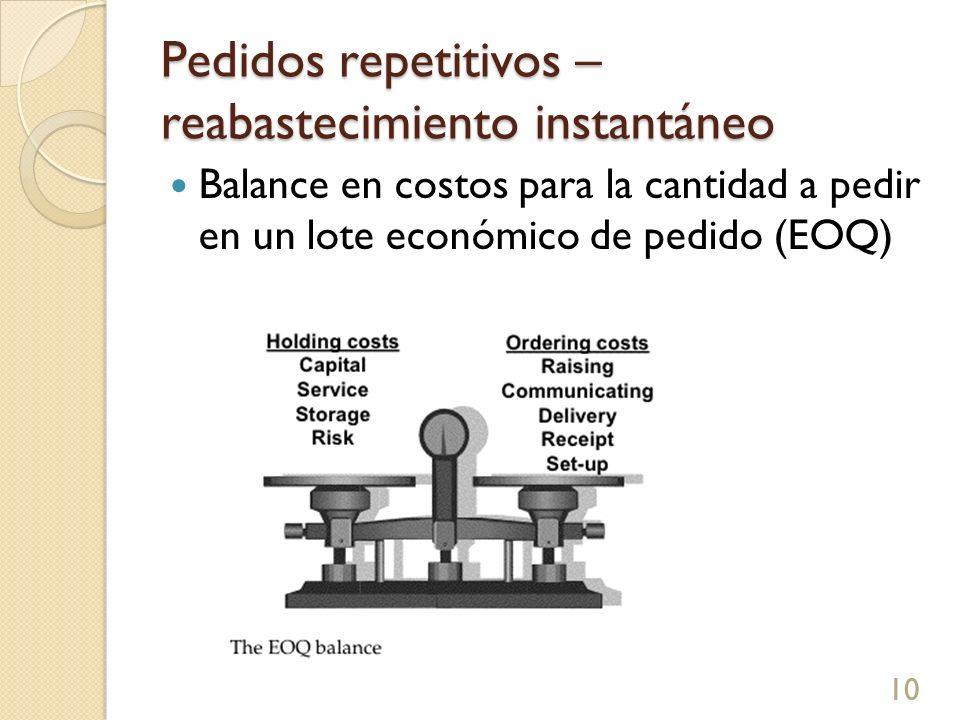 Pedidos repetitivos – reabastecimiento instantáneo Balance en costos para la cantidad a pedir en un lote económico de pedido (EOQ) 10