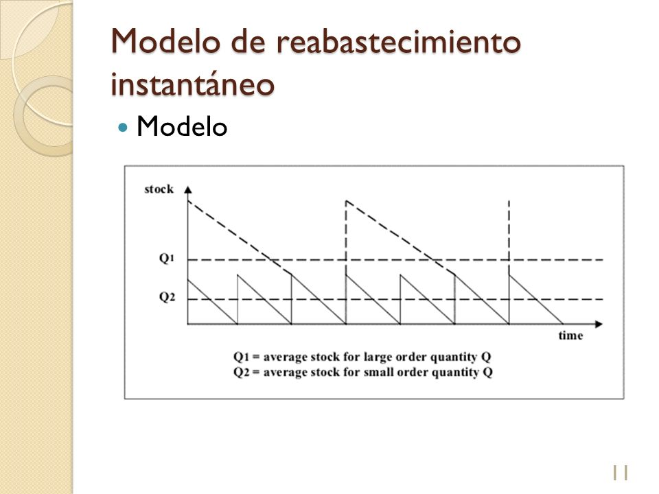 Modelo de reabastecimiento instantáneo Modelo 11