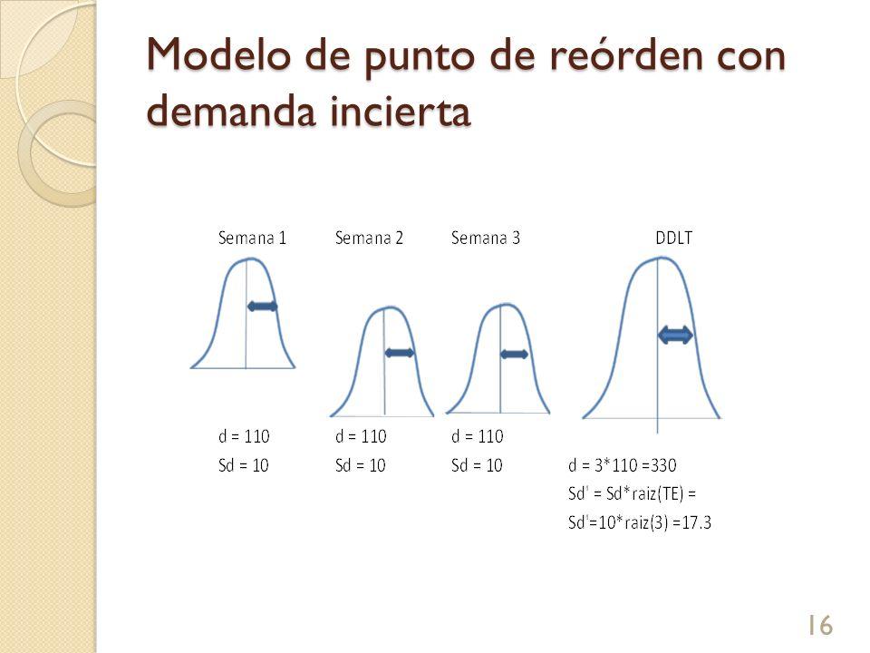 Modelo de punto de reórden con demanda incierta 16
