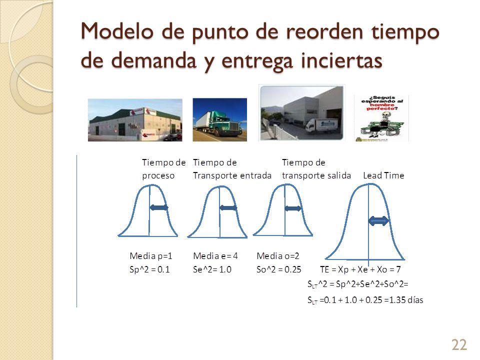 Modelo de punto de reorden tiempo de demanda y entrega inciertas 22