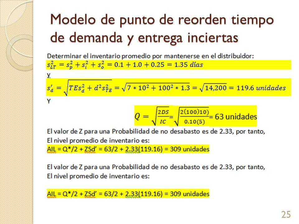 Modelo de punto de reorden tiempo de demanda y entrega inciertas 25