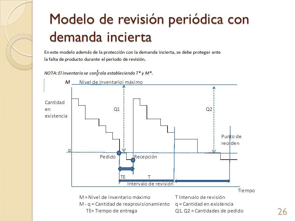 Modelo de revisión periódica con demanda incierta 26