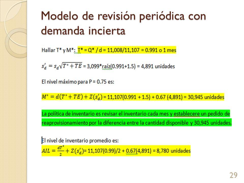 Modelo de revisión periódica con demanda incierta 29