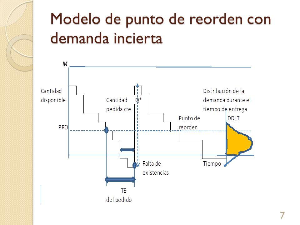Modelo de punto de reórden con demanda incierta 18