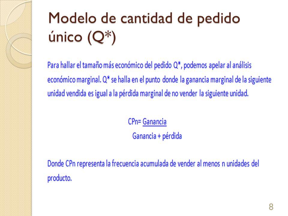 Modelo de cantidad de pedido único (Q*) 8