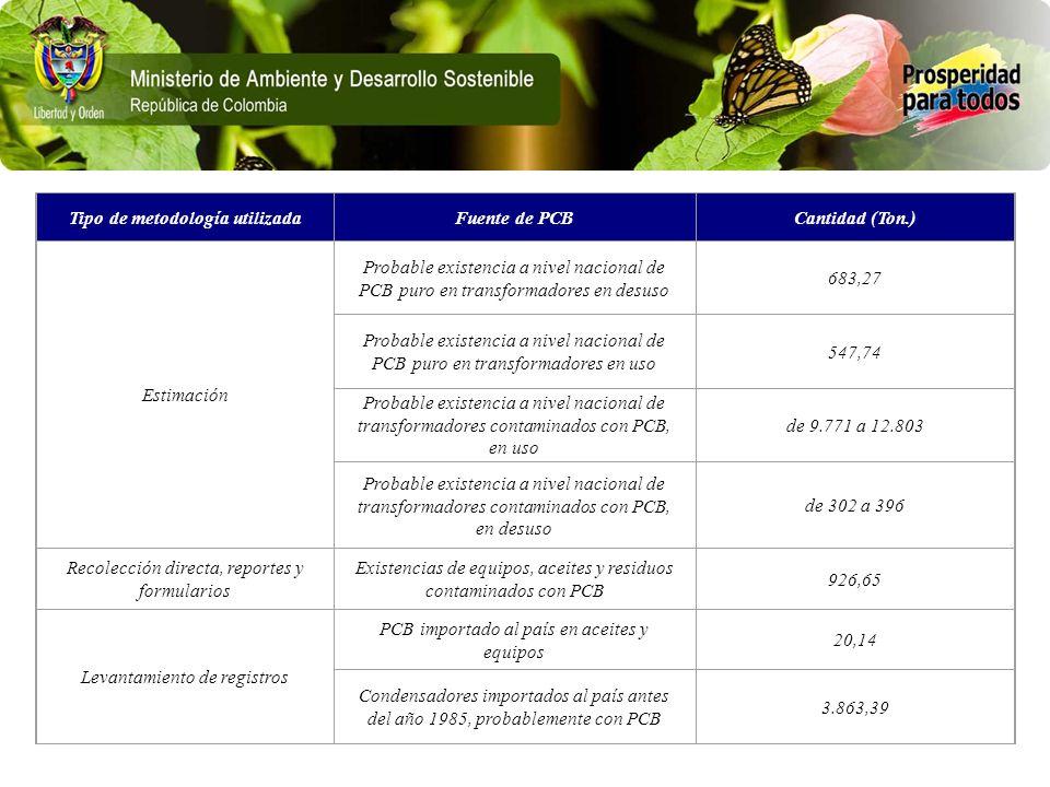 Tipo de metodología utilizadaFuente de PCBCantidad (Ton.) Estimación Probable existencia a nivel nacional de PCB puro en transformadores en desuso 683