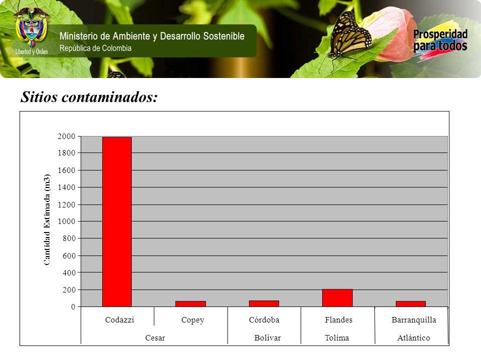Sitios contaminados: 0 200 400 600 800 1000 1200 1400 1600 1800 2000 CodazziCopeyCórdobaFlandesBarranquilla CesarBolívarTolimaAtlántico Cantidad Estim