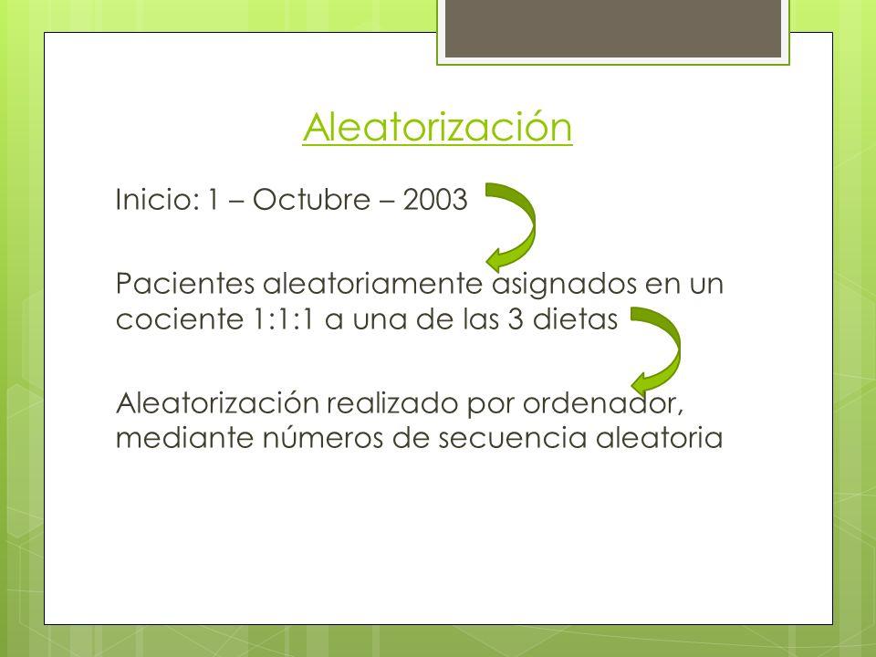 Aleatorización Inicio: 1 – Octubre – 2003 Pacientes aleatoriamente asignados en un cociente 1:1:1 a una de las 3 dietas Aleatorización realizado por ordenador, mediante números de secuencia aleatoria