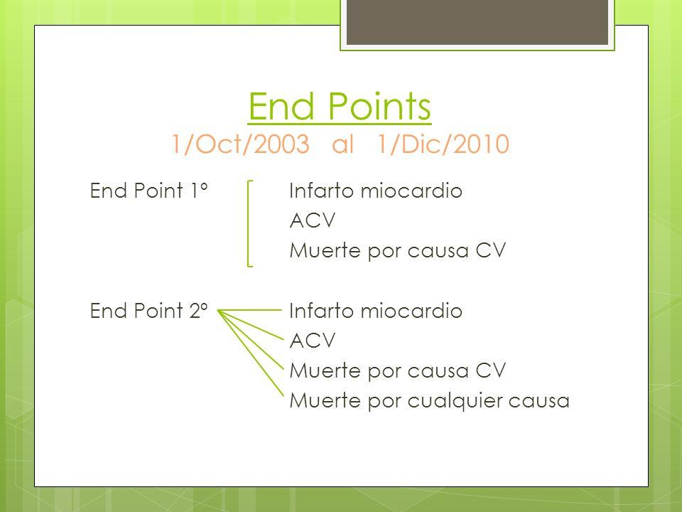 End Points 1/Oct/2003 al 1/Dic/2010 End Point 1ºInfarto miocardio ACV Muerte por causa CV End Point 2ºInfarto miocardio ACV Muerte por causa CV Muerte por cualquier causa