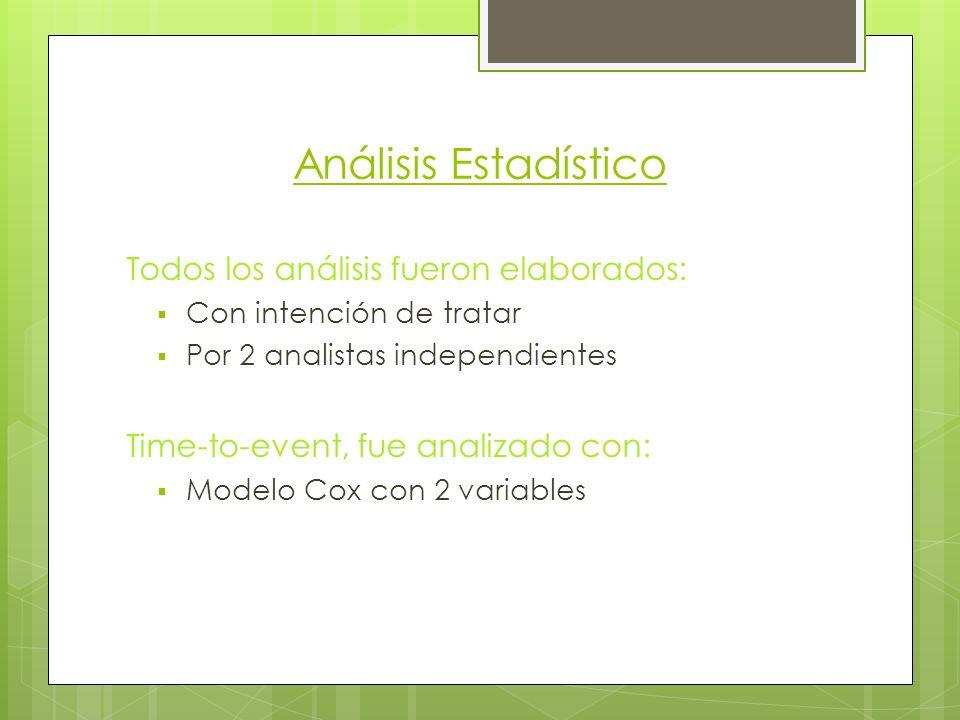 Análisis Estadístico Todos los análisis fueron elaborados: Con intención de tratar Por 2 analistas independientes Time-to-event, fue analizado con: Modelo Cox con 2 variables