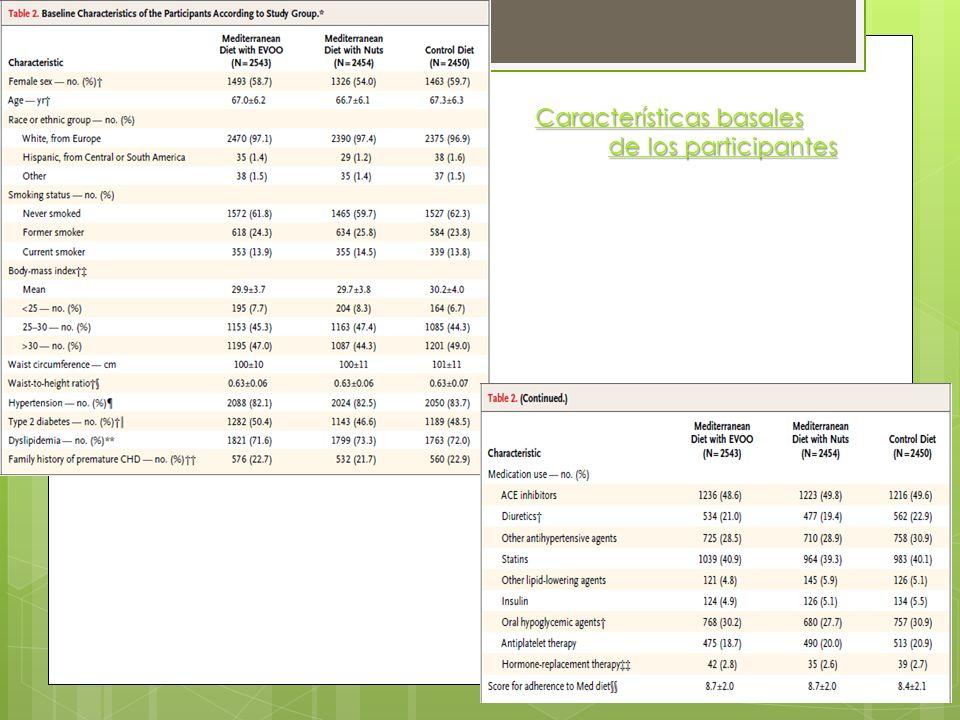 Características basales de los participantes de los participantes