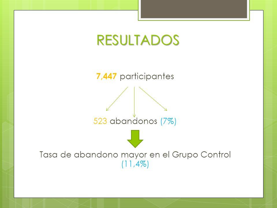 RESULTADOS 7,447 participantes 523 abandonos (7%) Tasa de abandono mayor en el Grupo Control (11,4%)