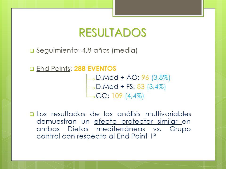 RESULTADOS Seguimiento: 4,8 años (media) End Points: 288 EVENTOS D.Med + AO: 96 (3,8%) D.Med + FS: 83 (3,4%) GC: 109 (4,4%) Los resultados de los análisis multivariables demuestran un efecto protector similar en ambas Dietas mediterráneas vs.