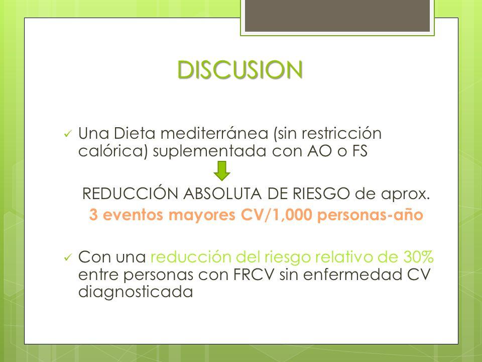 DISCUSION Una Dieta mediterránea (sin restricción calórica) suplementada con AO o FS REDUCCIÓN ABSOLUTA DE RIESGO de aprox.