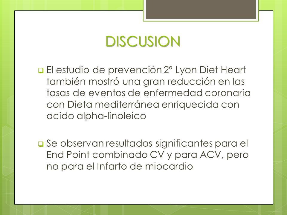 DISCUSION El estudio de prevención 2ª Lyon Diet Heart también mostró una gran reducción en las tasas de eventos de enfermedad coronaria con Dieta mediterránea enriquecida con acido alpha-linoleico Se observan resultados significantes para el End Point combinado CV y para ACV, pero no para el Infarto de miocardio